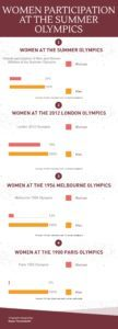 Women Participation at the Summer Olympics (as of London 2012)