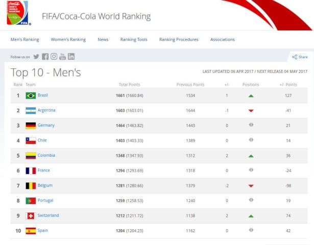 FIFA/Coca-Cola World Ranking, Brazil, 2010 FIFA World Cup South Africa™, FIFA, Indian Cricket News, Cricket News Live, Paralympics News, Today's Sports News, Today's Cricket News, Latest Indian Sports News, Current Sports News Headlines, Sports News Today Headlines, Current Sports News, Cricket News India, live cricket score, cricket schedule, live cricket match, cricket highlights, india cricket, cricket update, latest sports news football, indian football live score, football headlines today, sports news, sports scores, latest sports news, sports news today, sports update, news sports, sports websites, sports news headlines, sports headlines, daily news sports, current sports news, breaking sports news, today's sports news headlines, recent sports news, live sports news, local sports news, best sports website, sports news football, us open tennis, hockey scores, basketball games, rugby scores, boxing news, formula 1,latest sports news football, livescore tennis, hockey news, basketball teams, rugby results, boxing results, formula 1 news, indian football live score, tennis scores, the hockey news, basketball schedule, wales rugby, latest boxing news, formula 1 schedule, indian football latest news, tennis live scores, nhl hockey, basketball news, live rugby scores, boxing news now, formula 1 online, sport update football, tennis results, hockey playoffs, basketball articles, rugby fixtures, boxing match today, formula 1 results, latest indian football news, tennis news, nhl hockey scores, sports news basketball, rugby news, boxing news results, formula 1 racing, football headlines today, live score tennis, hockey teams, basketball news today, latest rugby scores, boxing results today, formula one news, world sports news football, tennis players, hockey standings, basketball updates, rugby matches today, boxing news update, formula one schedule, latest sports news for football, latest tennis scores, hockey schedule, news basketball, rugby highlights, today boxing matches, formula f1, breaking sports news football, tennis scores live, hockey stats, basketball headlines, rugby score update, latest world boxing news, formula 1 teams