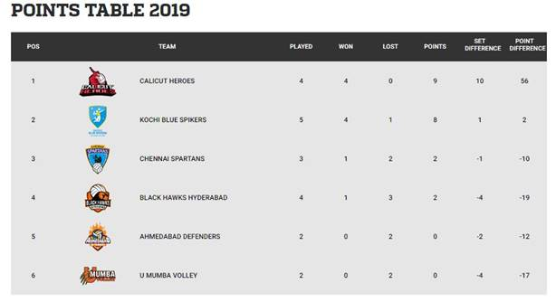 Pro Volleyball League Points Table