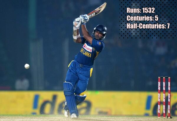 Kumar Sangakkara- most runs in cricket world cup
